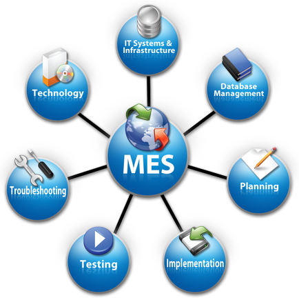 Opiniones De Manufacturing Execution System